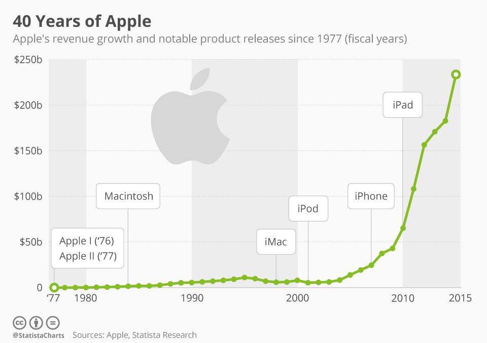 Apple crecimiento exponencial Grafica de statista