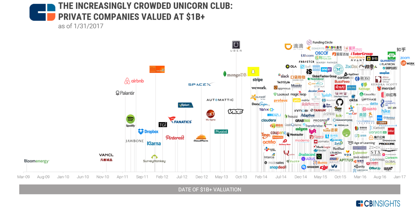 The Increasingly Crowded Unicorn Club In One Infographic